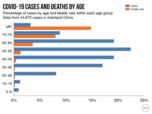COVID-19 infection and fatality rates by age